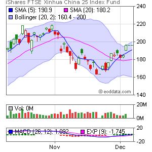 iShares FTSE/Xinhua China 25 Index NYSE:FXI Market Timing