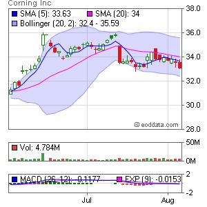 Corning Inc. NYSE:GLW Market Timing