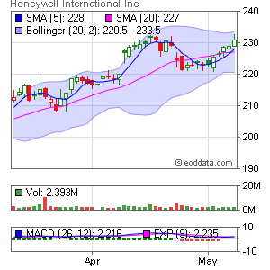 Honeywell Int'l Inc. NYSE:HON Market Timing