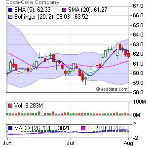 Coca Cola Co. NYSE:KO Market Timing