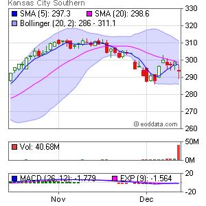 Kansas City Southern NYSE:KSU Market Timing