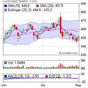 Lockheed Martin Corp. NYSE:LMT Market Timing