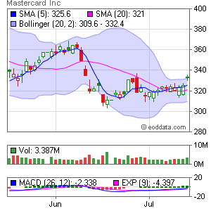 Mastercard Inc. NYSE:MA Market Timing