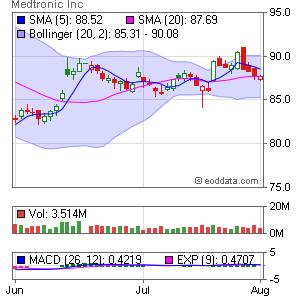 Medtronic Inc. NYSE:MDT Market Timing