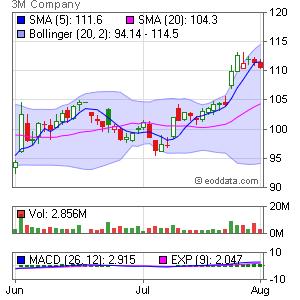 3M Company NYSE:MMM Market Timing