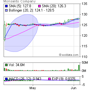 Monsanto Co. NYSE:MON Market Timing