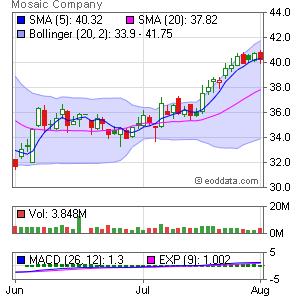 Mosaic Company (The) NYSE:MOS Market Timing