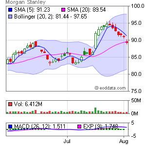 Morgan Stanley NYSE:MS Market Timing