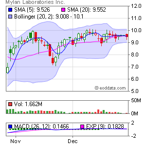 Mylan Inc. NYSE:MYL Market Timing