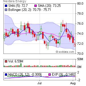 NextEra Energy, Inc. NYSE:NEE Market Timing