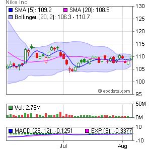 NIKE Inc. NYSE:NKE Market Timing