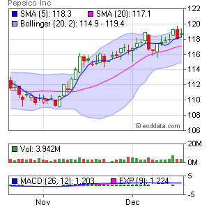 PepsiCo Inc. NYSE:PEP Market Timing