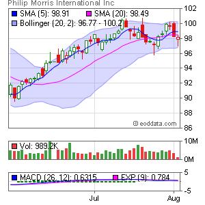 Philip Morris International NYSE:PM Market Timing