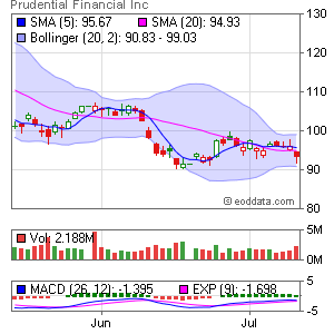 Prudential Financial NYSE:PRU Market Timing