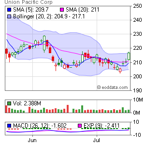 Union Pacific NYSE:UNP Market Timing