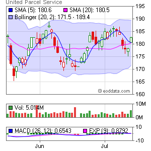 United Parcel Service NYSE:UPS Market Timing