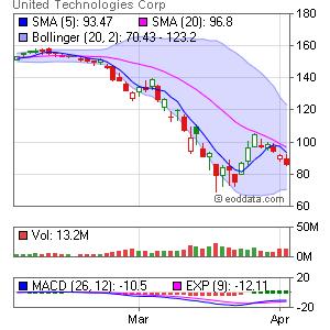 United Technologies NYSE:UTX Market Timing