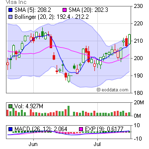 Visa NYSE:V Market Timing
