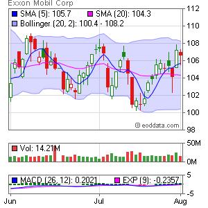 Exxon Mobil Corp. NYSE:XOM Market Timing