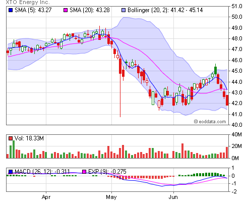 Nyse Xto End Of Day And Historical Stock Data Xto Energy Inc