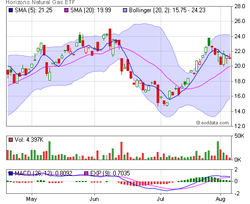 Tsx Hun End Of Day And Historical Stock Data Horizons Natural Gas Etf
