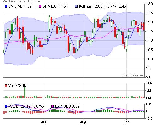 TSX, KGI End of Day and Historical Stock Data [Kirkland Lake Gold Inc ]